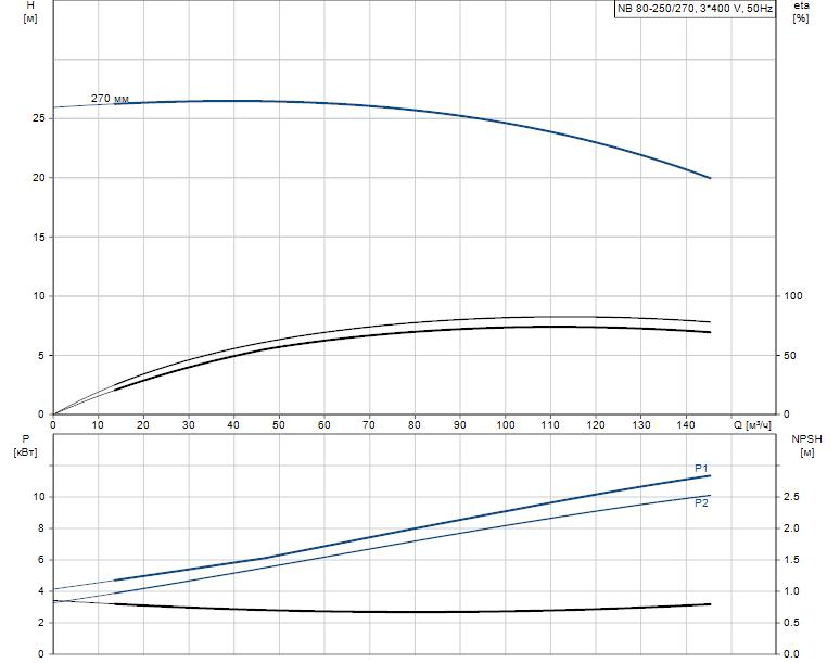 Гидравлические характеристики насоса Grundfos NB 80-250/270 A-F-B-BAQE артикул: 96125153