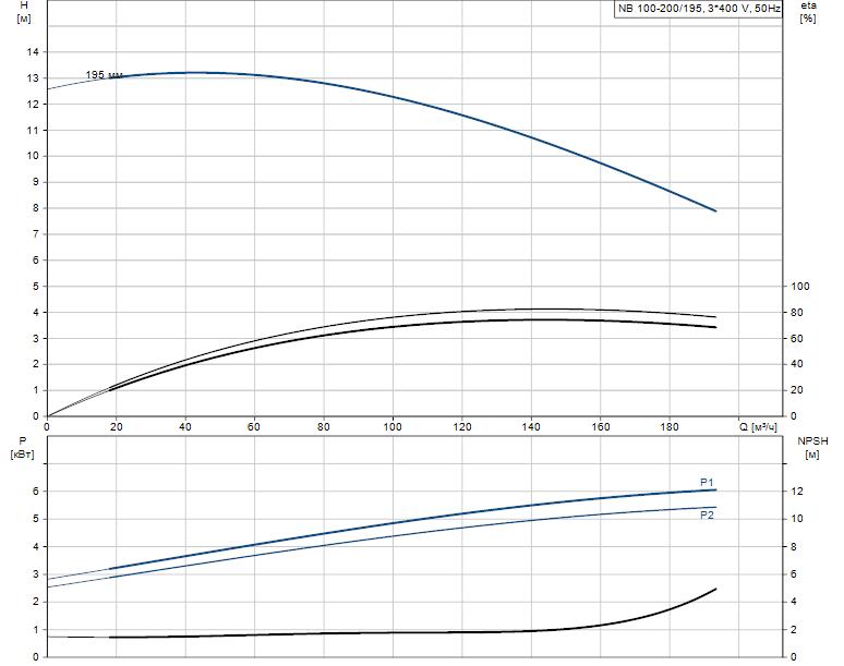 Гидравлические характеристики насоса Grundfos NB 100-200/195 A-F-A-E-BAQE артикул: 96125164