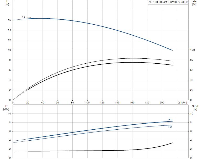 Гидравлические характеристики насоса Grundfos NB 100-200/211 A-F2-A-E-BAQE артикул: 96125167