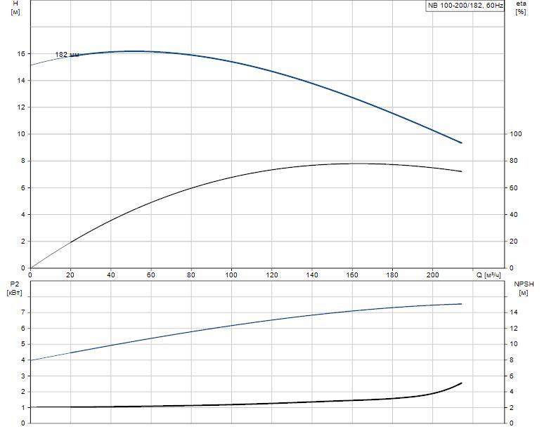 Гидравлические характеристики насоса Grundfos NB 100-200/182 AF2ABAQE артикул: 96125171