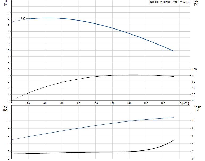 Гидравлические характеристики насоса Grundfos NB 100-200/195 A-F-B-BAQE артикул: 96125172