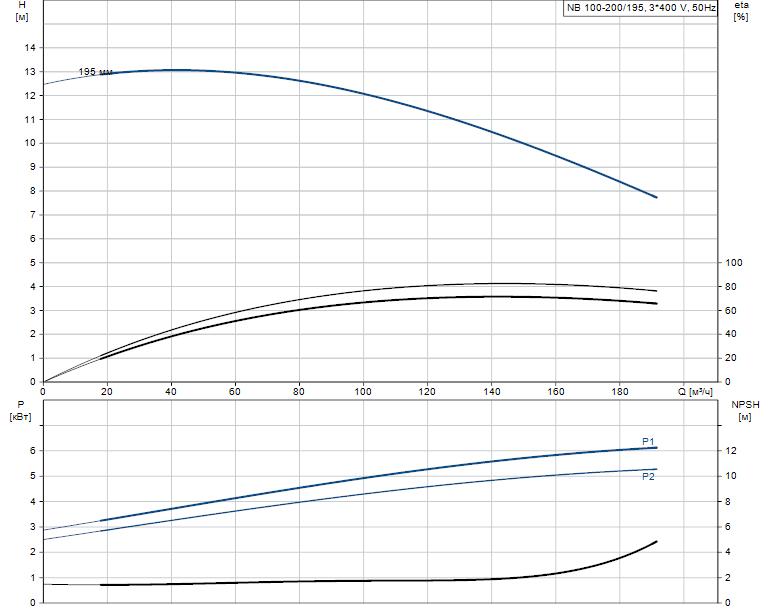 Гидравлические характеристики насоса Grundfos NB 100-200/195 A-F-B-BAQE артикул: 96125173