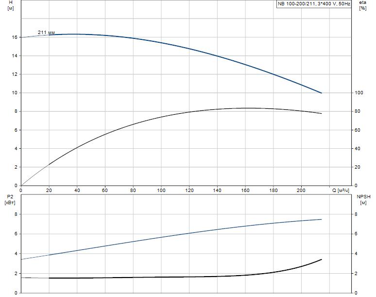 Гидравлические характеристики насоса Grundfos NB 100-200/211 A-F-B-BAQE артикул: 96125174