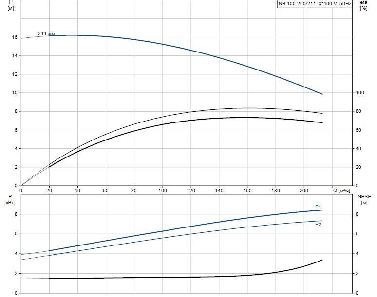 Гидравлические характеристики насоса Grundfos NB 100-200/211 A-F-B-BAQE артикул: 96125175