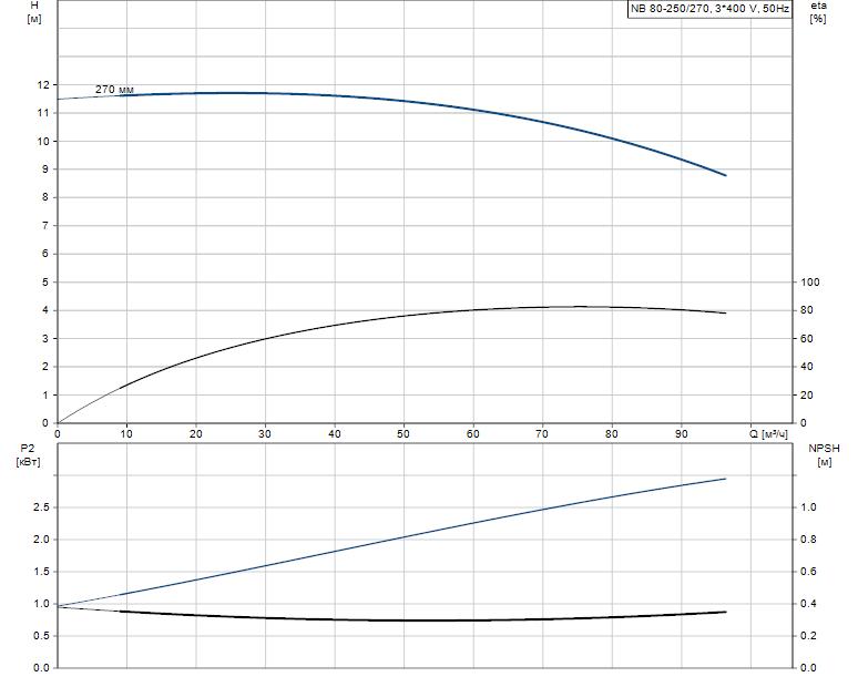 Гидравлические характеристики насоса Grundfos NB 80-250/270 A-F-A-BAQE артикул: 96125274