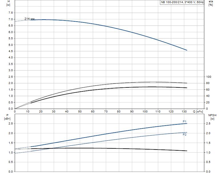Гидравлические характеристики насоса Grundfos NB 100-200/214 A-F-B-BAQE артикул: 96125296
