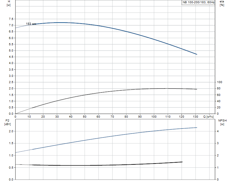 Гидравлические характеристики насоса Grundfos NB 100-200/183 AF2ABAQE артикул: 96126561