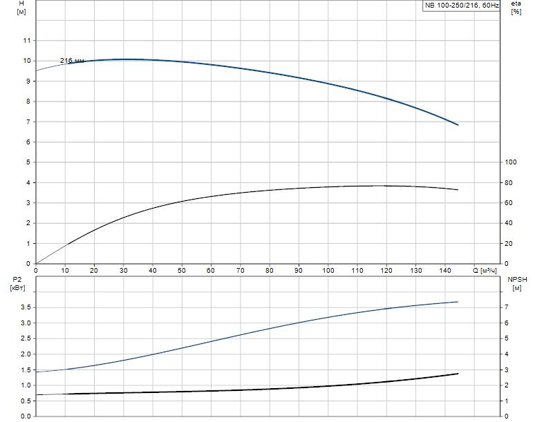 Гидравлические характеристики насоса Grundfos NB 100-250/216 A-F2-A-E-BAQE артикул: 96126564