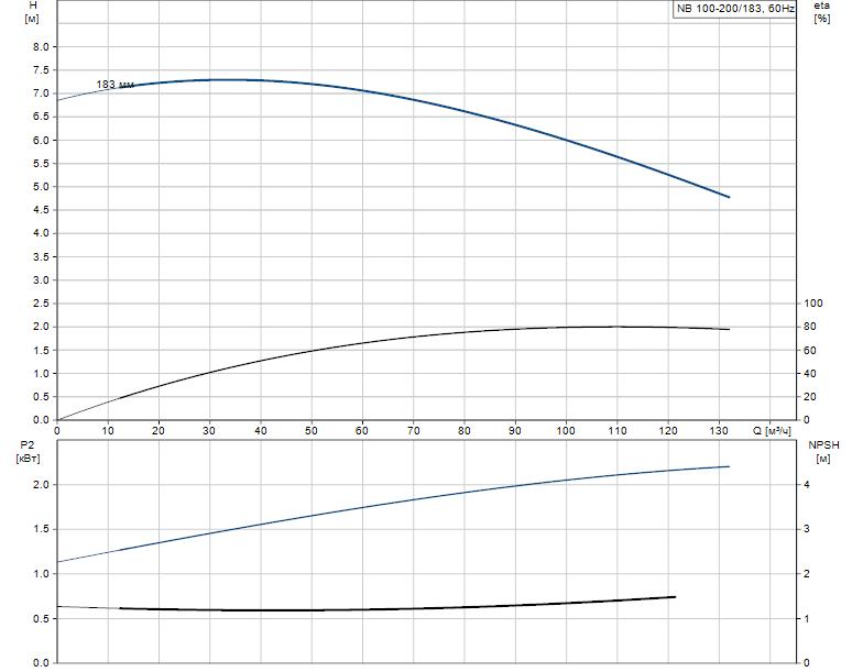 Гидравлические характеристики насоса Grundfos NB 100-200/183 A-F-A-BAQE артикул: 96147585