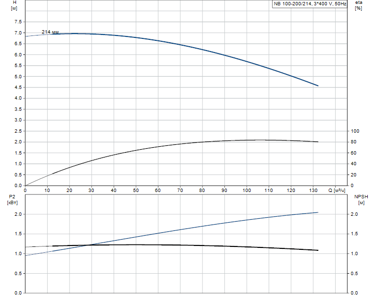 Гидравлические характеристики насоса Grundfos NB 100-200/214 AF2ABAQE артикул: 96533714