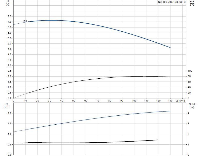 Гидравлические характеристики насоса Grundfos NB 100-200/183 AF2ABAQE артикул: 96535624