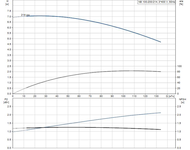Гидравлические характеристики насоса Grundfos NB 100-200/214 A-F-B-BAQE артикул: 96535628