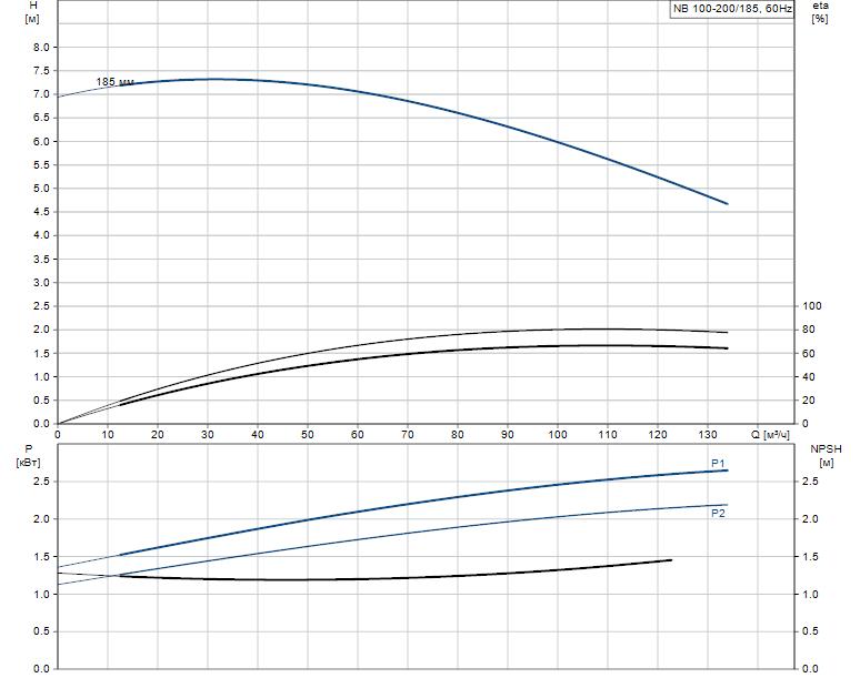 Гидравлические характеристики насоса Grundfos NB 100-200/185 A-F-A-GQQE артикул: 96536409