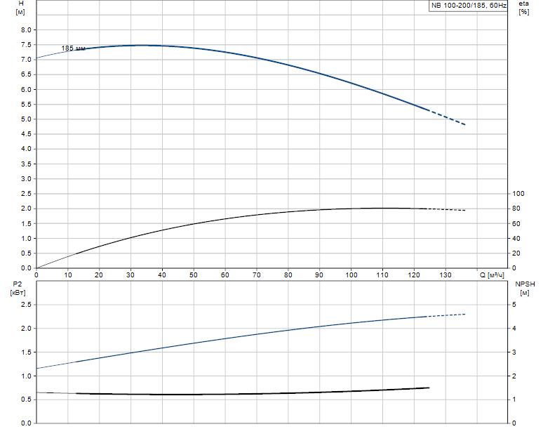 Гидравлические характеристики насоса Grundfos NB 100-200/185 A-F-B-BAQE артикул: 96537061