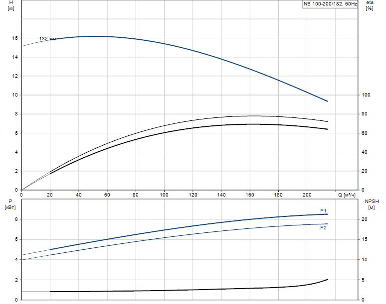 Гидравлические характеристики насоса Grundfos NB 100-200/182 A-F-B-GQQE артикул: 96537247