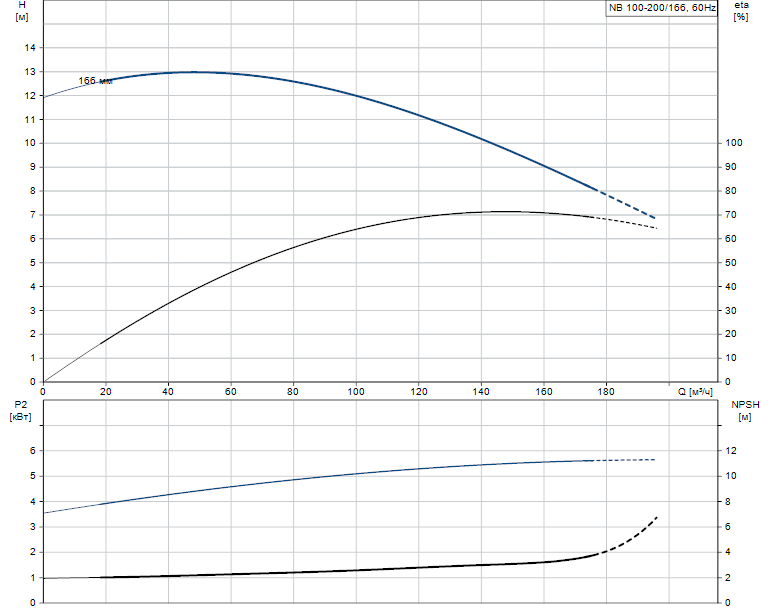 Гидравлические характеристики насоса Grundfos NB 100-200/166 A-F-B-GQQE артикул: 96537417