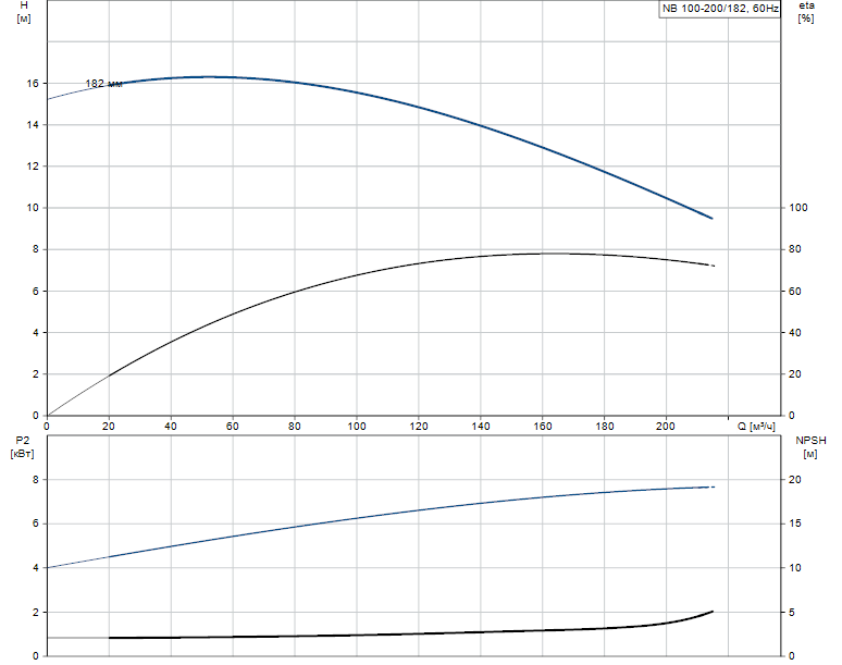 Гидравлические характеристики насоса Grundfos NB 100-200/182 A-F-B-GQQE артикул: 96537418