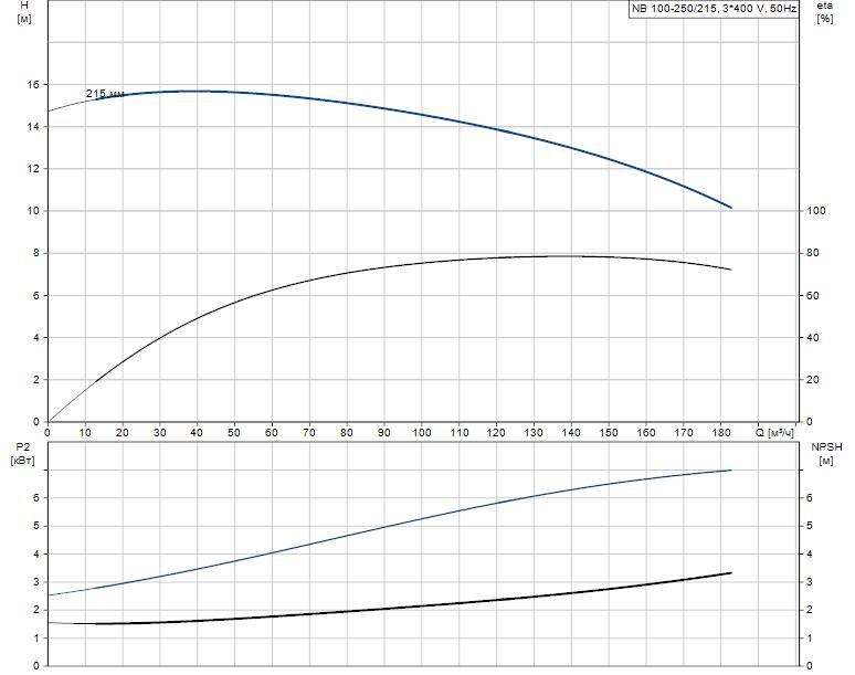 Гидравлические характеристики насоса Grundfos NB 100-250/215 A-F2-A-E-BAQE артикул: 97566810