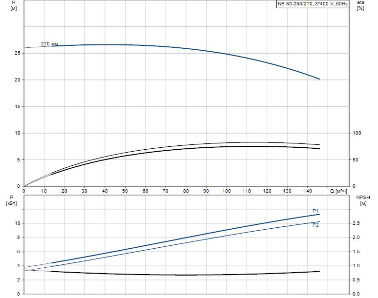 Гидравлические характеристики насоса Grundfos NB 80-250/270 A-F2-K-E-BQQE артикул: 97704419