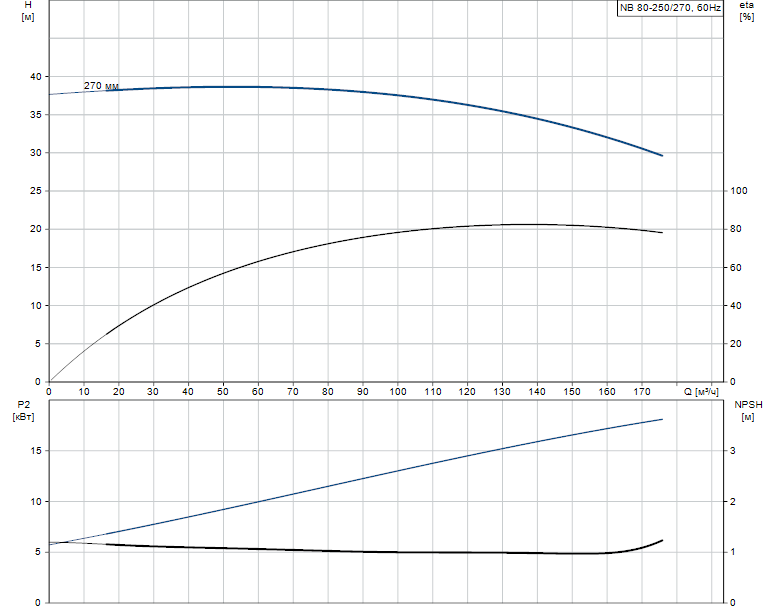 Гидравлические характеристики насоса Grundfos NB 80-250/270 A-F-K-BQQE артикул: 97738366