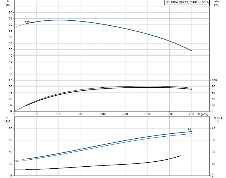 Гидравлические характеристики насоса Grundfos NB 100-250/229 A-F-K-E-BQQE артикул: 97745215