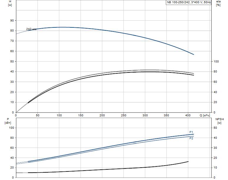 Гидравлические характеристики насоса Grundfos NB 100-250/242 A-F2-K-E-BQQE артикул: 97745217