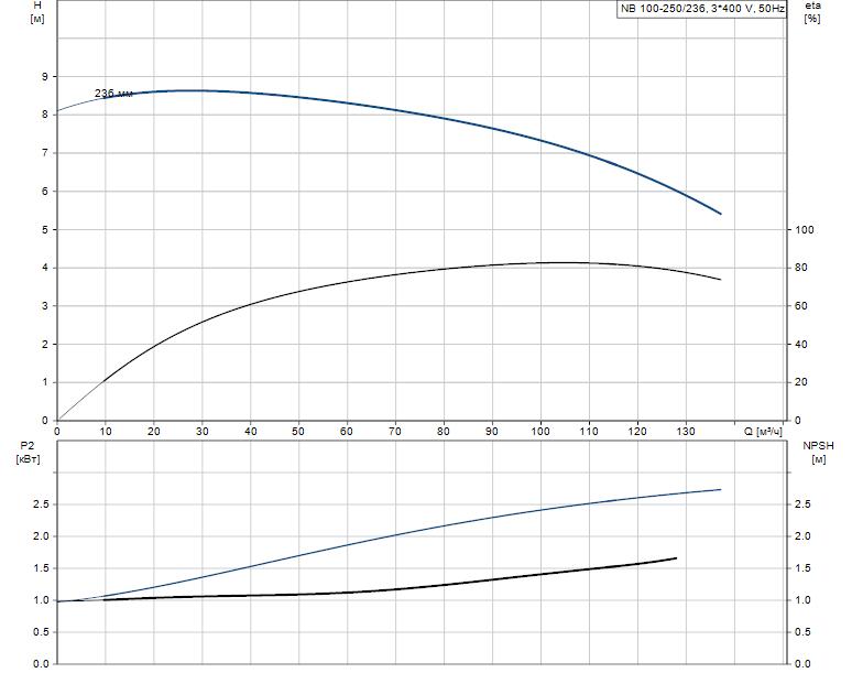 Гидравлические характеристики насоса Grundfos NB 100-250/236 A-F-K-E-BQQE артикул: 97745662