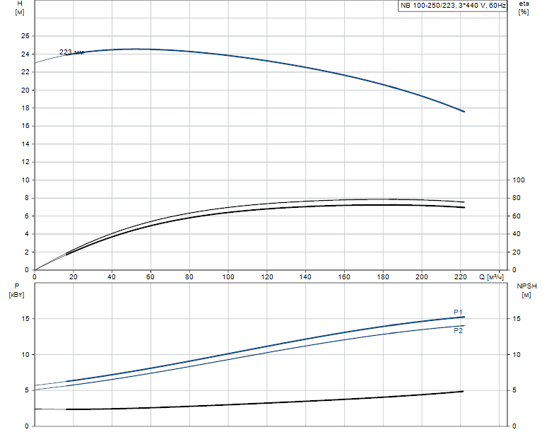 Гидравлические характеристики насоса Grundfos NB 100-250/223 A-F2-K-E-BQQE артикул: 97756216