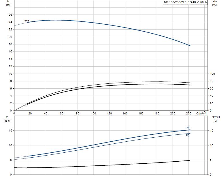 Гидравлические характеристики насоса Grundfos NB 100-250/223 A-F2-L-E-BQQE артикул: 97756218