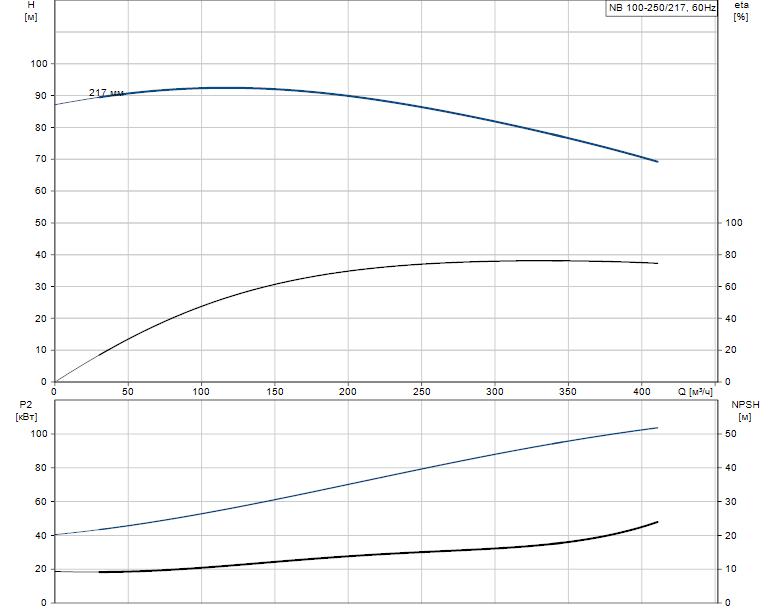 Гидравлические характеристики насоса Grundfos NB 100-250/217 A-F-K-BQQE артикул: 97756504