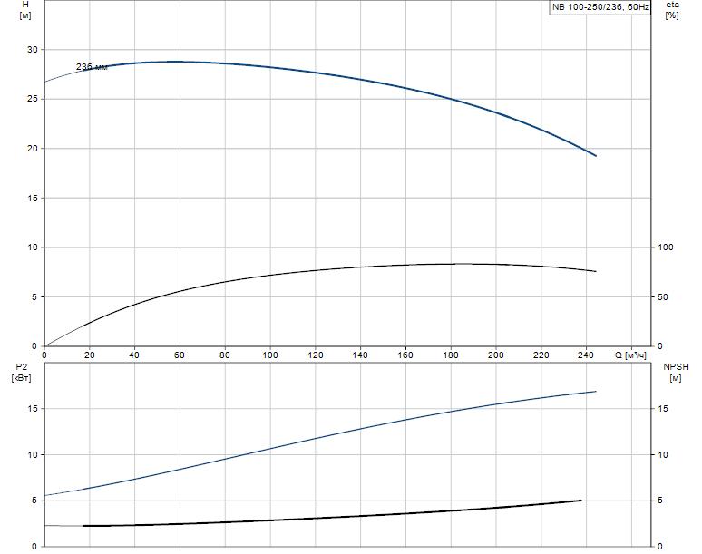 Гидравлические характеристики насоса Grundfos NB 100-250/236 A-F-L-BQQE артикул: 97756516