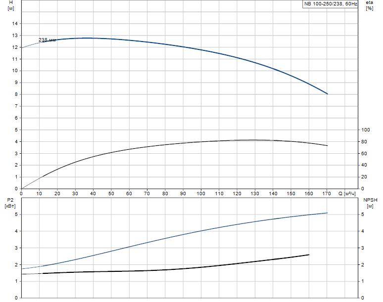 Гидравлические характеристики насоса Grundfos NB 100-250/238 A-F-L-E-BQQE артикул: 97756624