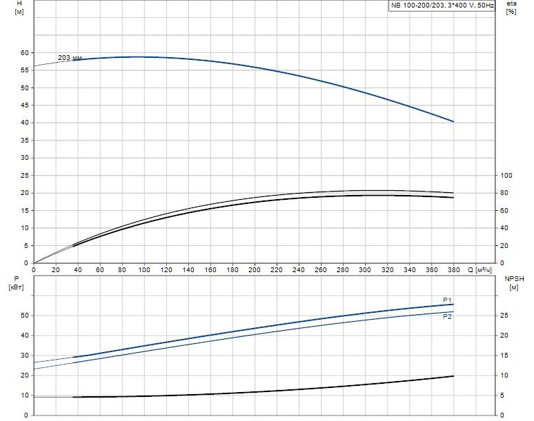 Гидравлические характеристики насоса Grundfos NB 100-200/203 AF2ABAQE артикул: 97836826