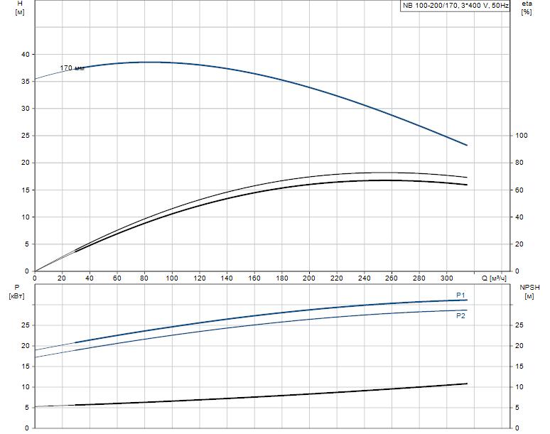 Гидравлические характеристики насоса Grundfos NB 100-200/170 AF2BBAQE артикул: 97838072