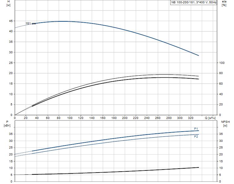 Гидравлические характеристики насоса Grundfos NB 100-200/181 AF2BBAQE артикул: 97838073