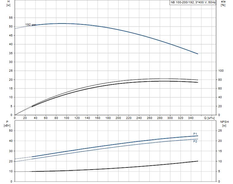 Гидравлические характеристики насоса Grundfos NB 100-200/192 AF2BBAQE артикул: 97838074