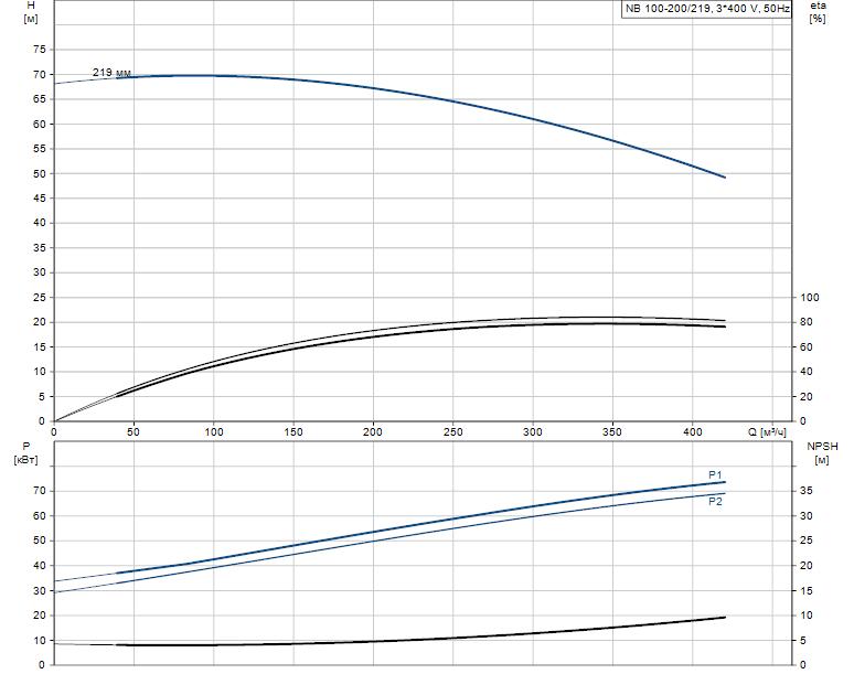 Гидравлические характеристики насоса Grundfos NB 100-200/219 AF2BBAQE артикул: 97838076