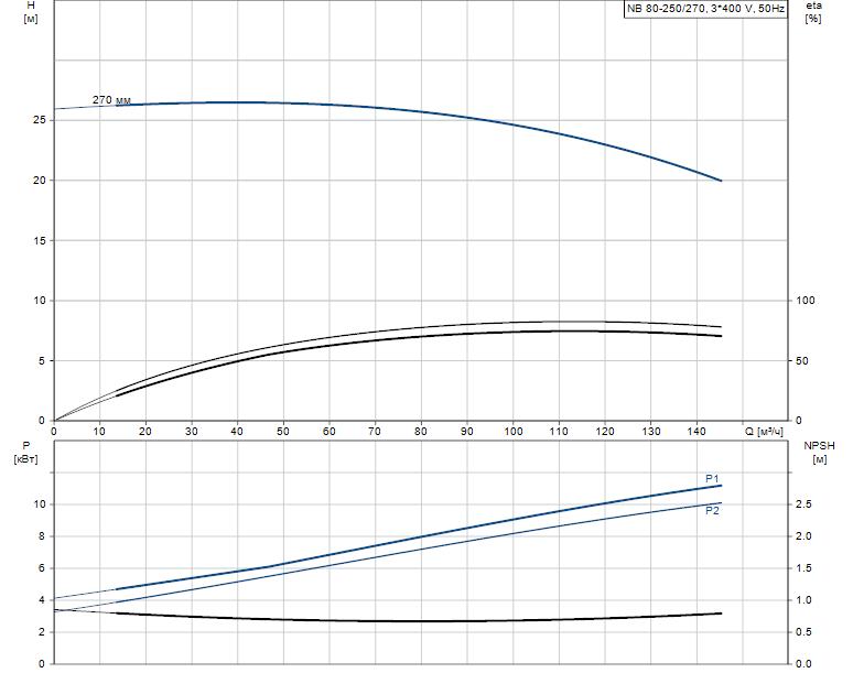 Гидравлические характеристики насоса Grundfos NB 80-250/270 AF2BBAQE артикул: 97838295