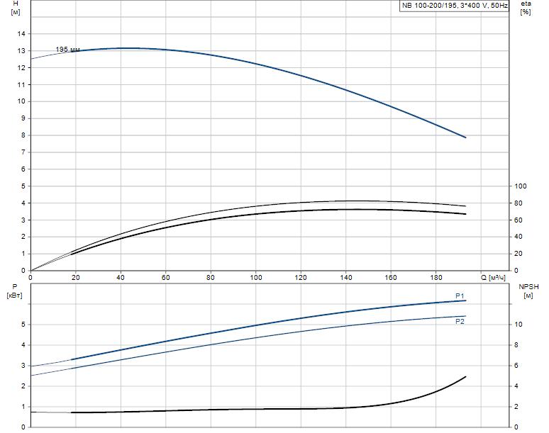 Гидравлические характеристики насоса Grundfos NB 100-200/195 AF2BBAQE артикул: 97838299