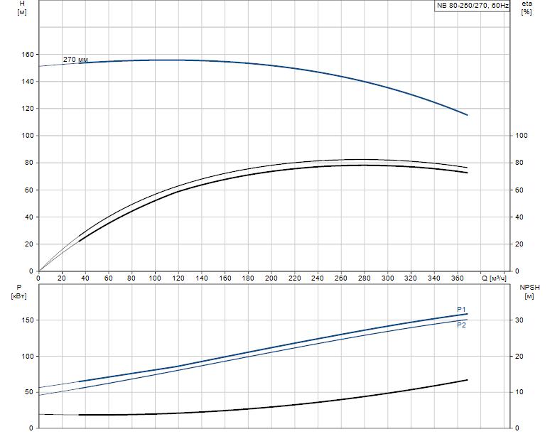 Гидравлические характеристики насоса Grundfos NB 80-250/270 AF2BBAQE артикул: 97838701