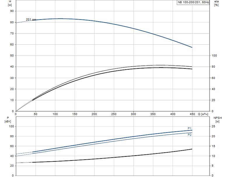 Гидравлические характеристики насоса Grundfos NB 100-200/201 AF2BBAQE артикул: 97838705