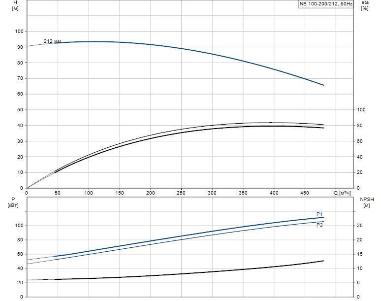 Гидравлические характеристики насоса Grundfos NB 100-200/212 AF2BBAQE артикул: 97838706