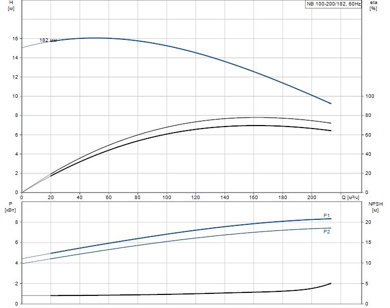 Гидравлические характеристики насоса Grundfos NB 100-200/182 AF2BBAQE артикул: 97838898