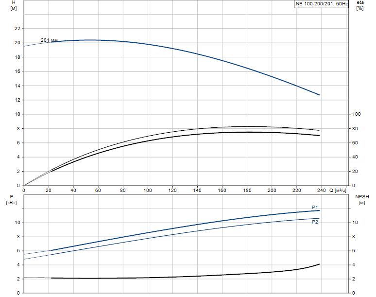 Гидравлические характеристики насоса Grundfos NB 100-200/201 AF2BBAQE артикул: 97838968