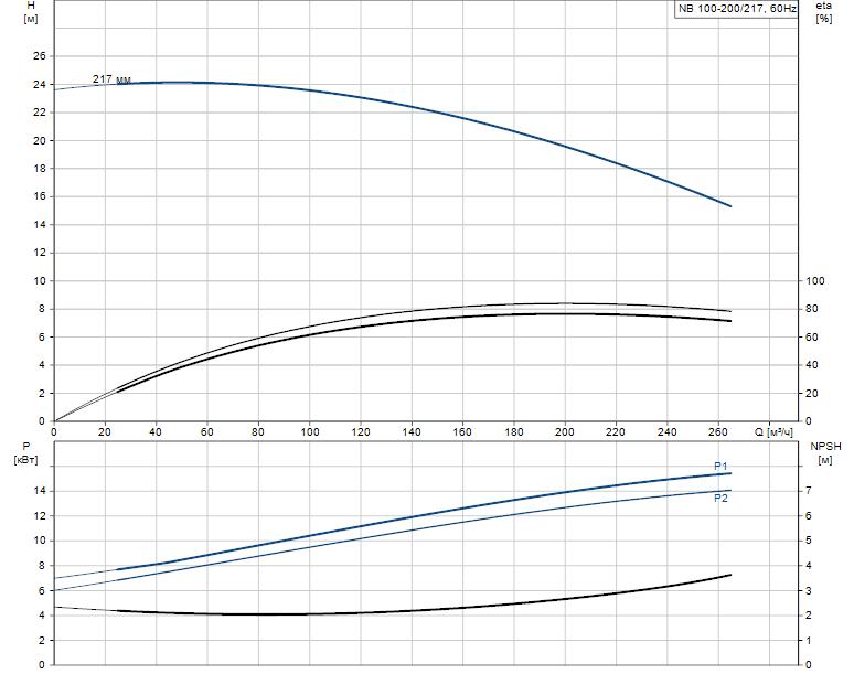 Гидравлические характеристики насоса Grundfos NB 100-200/217 AF2BBAQE артикул: 97838969