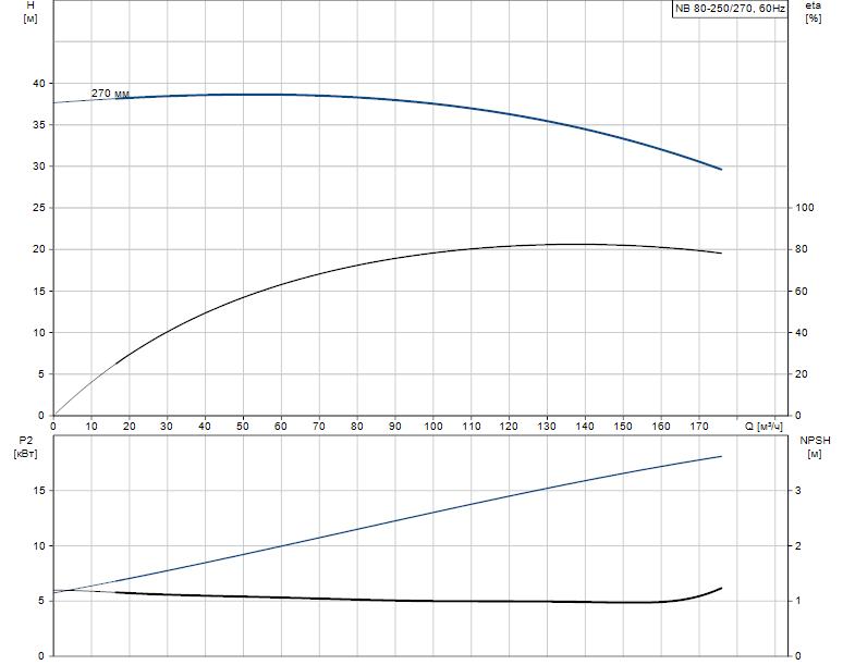 Гидравлические характеристики насоса Grundfos NB 80-250/270 A-F-B-BAQE артикул: 97840009