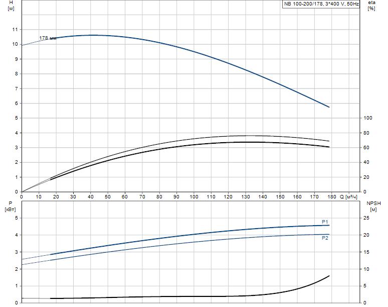 Гидравлические характеристики насоса Grundfos NB 100-200/178 AF2BBAQE артикул: 97840343