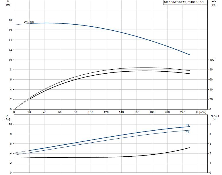 Гидравлические характеристики насоса Grundfos NB 100-200/219 AF2BBAQE артикул: 97840344