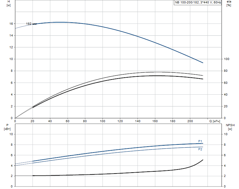 Гидравлические характеристики насоса Grundfos NB 100-200/182 AF2BBAQE артикул: 97840635