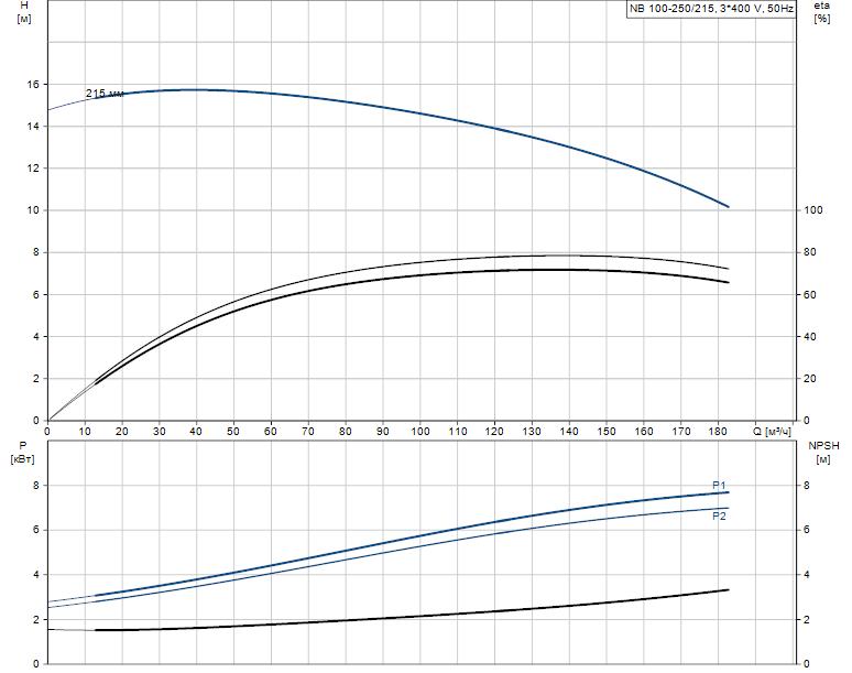 Гидравлические характеристики насоса Grundfos NB 100-250/215 A-F2-L-E-BQQE артикул: 97901963